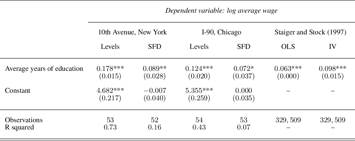 Figure 2 for Accounting for Unobservable Heterogeneity in Cross Section Using Spatial First Differences