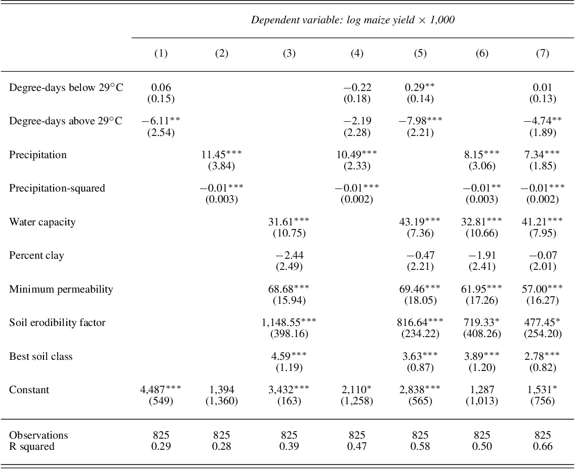 Figure 4 for Accounting for Unobservable Heterogeneity in Cross Section Using Spatial First Differences