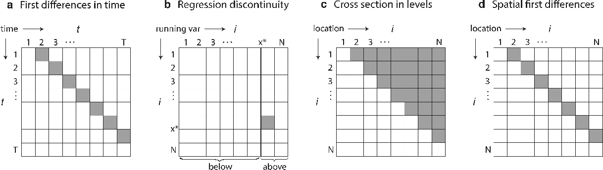 Figure 1 for Accounting for Unobservable Heterogeneity in Cross Section Using Spatial First Differences