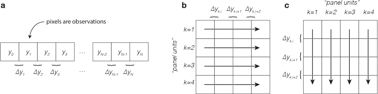 Figure 3 for Accounting for Unobservable Heterogeneity in Cross Section Using Spatial First Differences