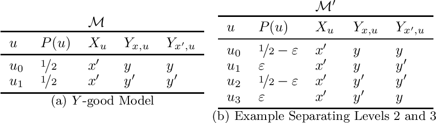 Figure 2 for A Topological Perspective on Causal Inference