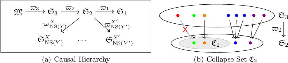 Figure 1 for A Topological Perspective on Causal Inference