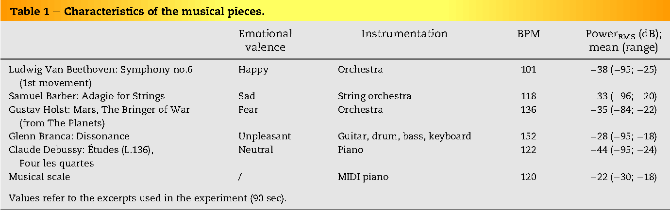 Table 1 e Characteristics of the musical pieces.