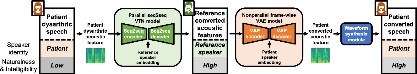 Figure 1 for A Preliminary Study of a Two-Stage Paradigm for Preserving Speaker Identity in Dysarthric Voice Conversion