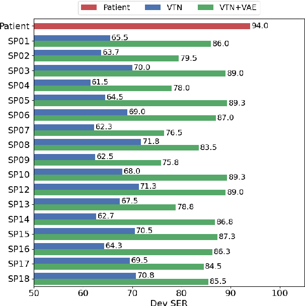 Figure 4 for A Preliminary Study of a Two-Stage Paradigm for Preserving Speaker Identity in Dysarthric Voice Conversion