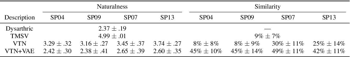 Figure 2 for A Preliminary Study of a Two-Stage Paradigm for Preserving Speaker Identity in Dysarthric Voice Conversion