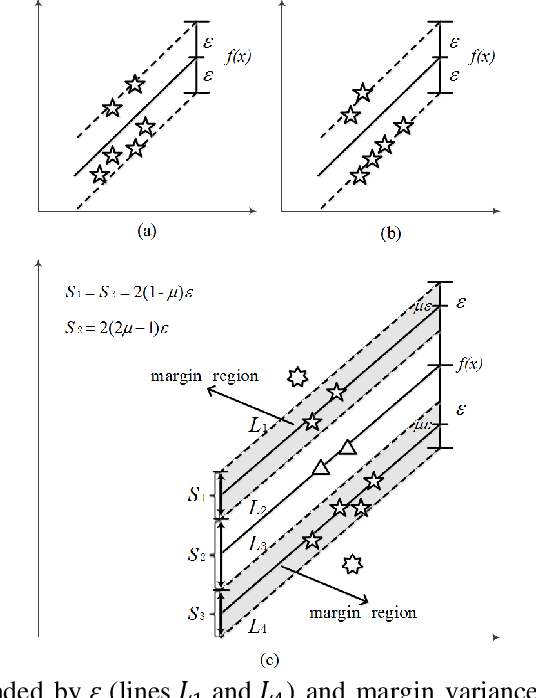 Figure 1 for Maximal Margin Distribution Support Vector Regression with coupled Constraints-based Convex Optimization