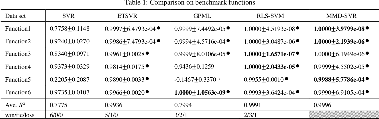 Figure 2 for Maximal Margin Distribution Support Vector Regression with coupled Constraints-based Convex Optimization
