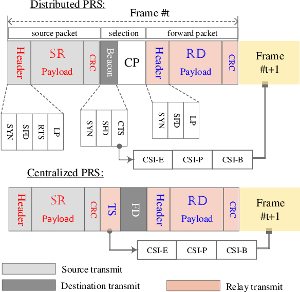 Figure 3 for A Simple Cooperative Diversity Method Based on Deep-Learning-Aided Relay Selection
