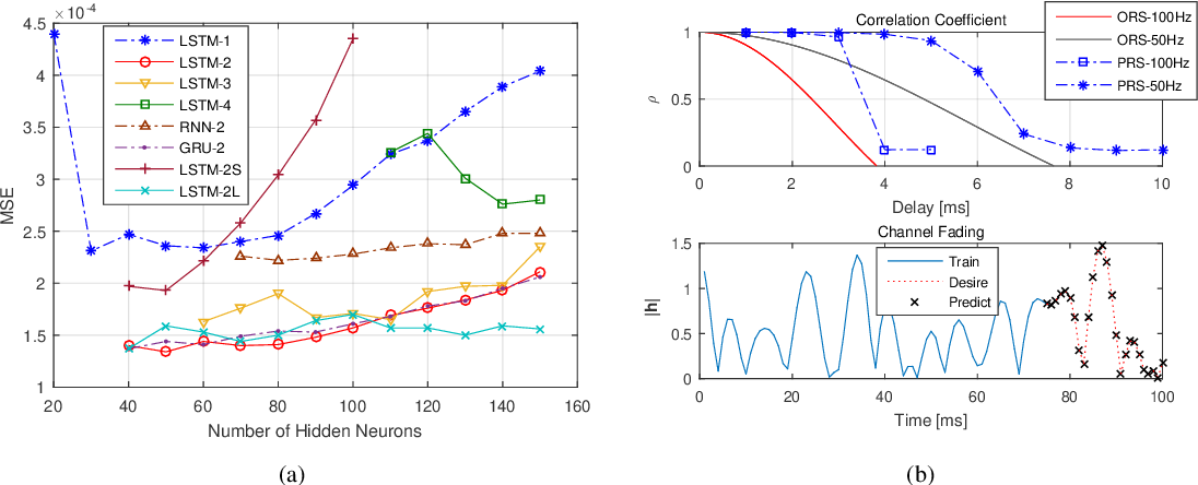 Figure 4 for A Simple Cooperative Diversity Method Based on Deep-Learning-Aided Relay Selection