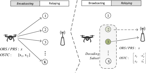 Figure 1 for A Simple Cooperative Diversity Method Based on Deep-Learning-Aided Relay Selection