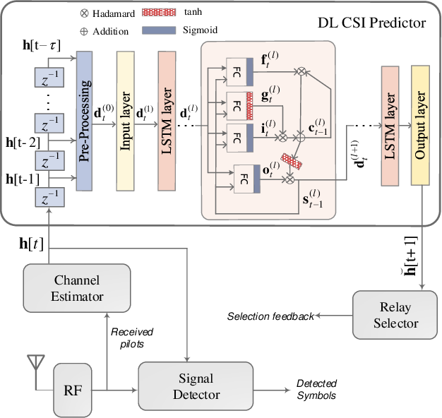 Figure 2 for A Simple Cooperative Diversity Method Based on Deep-Learning-Aided Relay Selection