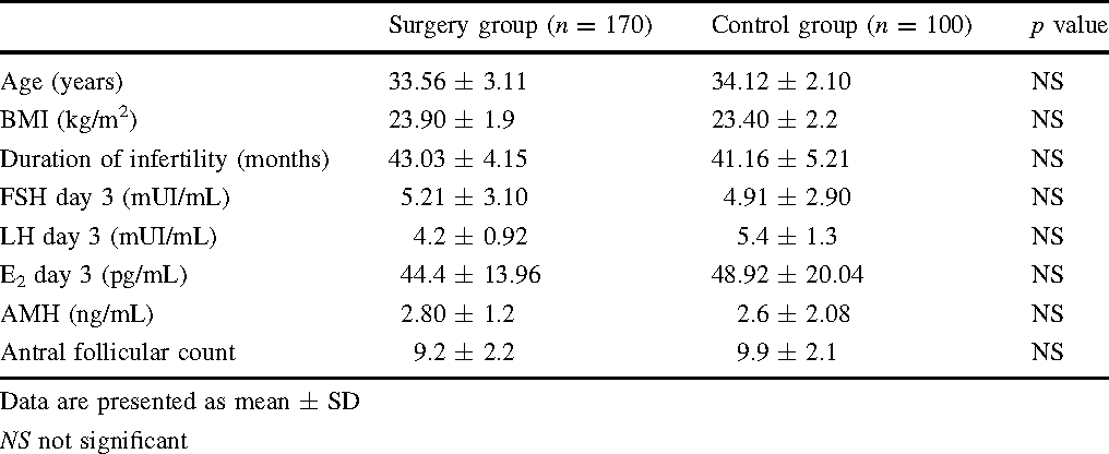 Table 1 Main characteristics of the surgery group (n = 170) and control group (n = 100)