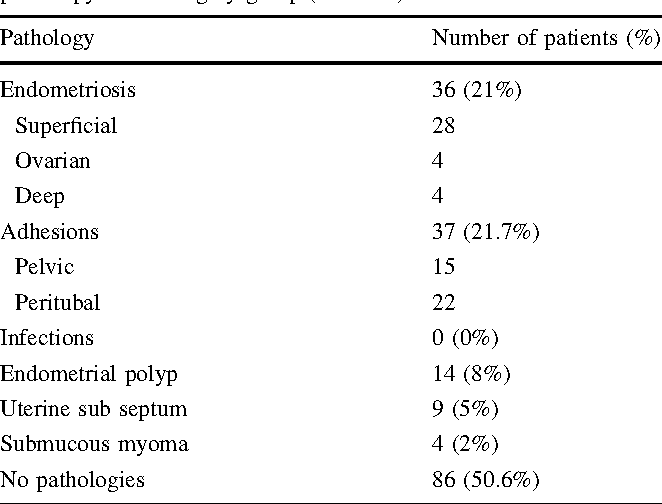 Table 2 Main pathological conditions diagnosed during hystero-laparoscopy in the surgery group (n = 170)