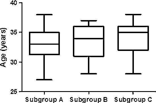 Fig. 3 Age distribution in women with confirmed unexplained infertility (n = 86), classified on the basis of pregnancy outcome. Subgroup A spontaneous pregnancies; Subgroup B pregnancies after ART; Subgroup C no pregnancy