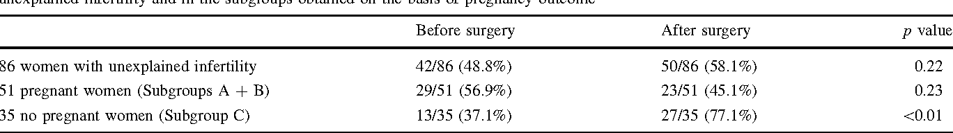 Table 3 Percentage of women who were addressed to ART treatment before and after surgery in the whole group of 86 patients with confirmed unexplained infertility and in the subgroups obtained on the basis of pregnancy outcome