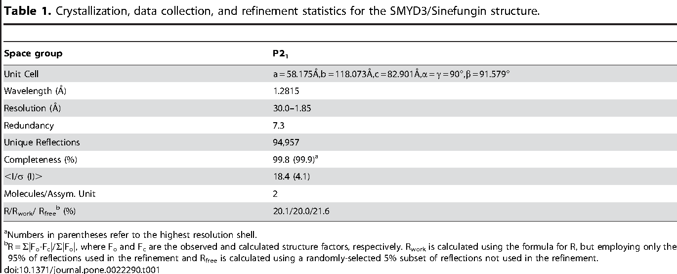 Table 1. Crystallization, data collection, and refinement statistics for the SMYD3/Sinefungin structure.
