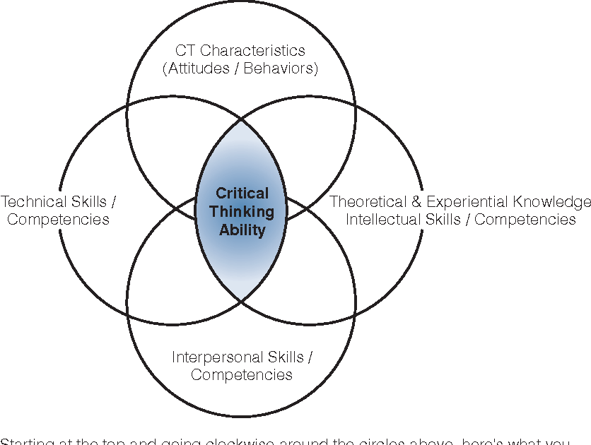 personal critical thinking indicators (ctis)