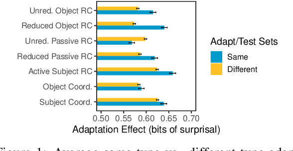 Figure 1 for Overestimation of Syntactic Representationin Neural Language Models
