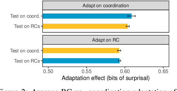 Figure 2 for Overestimation of Syntactic Representationin Neural Language Models
