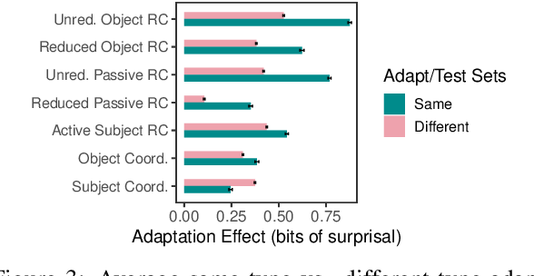 Figure 3 for Overestimation of Syntactic Representationin Neural Language Models