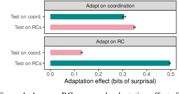 Figure 4 for Overestimation of Syntactic Representationin Neural Language Models