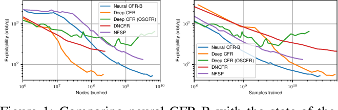 Figure 1 for Model-free Neural Counterfactual Regret Minimization with Bootstrap Learning