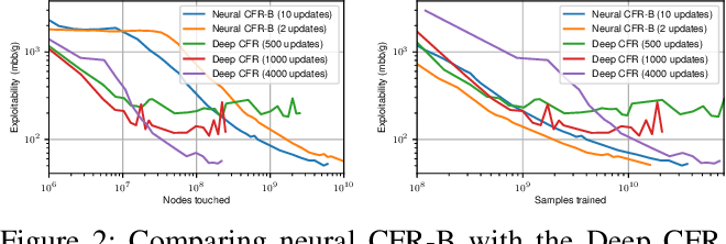 Figure 2 for Model-free Neural Counterfactual Regret Minimization with Bootstrap Learning