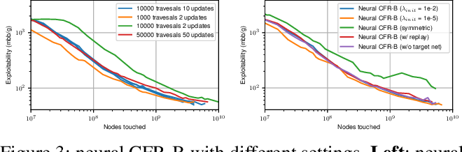 Figure 3 for Model-free Neural Counterfactual Regret Minimization with Bootstrap Learning