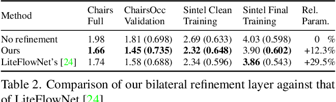Figure 3 for Iterative Residual Refinement for Joint Optical Flow and Occlusion Estimation