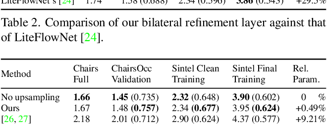 Figure 4 for Iterative Residual Refinement for Joint Optical Flow and Occlusion Estimation