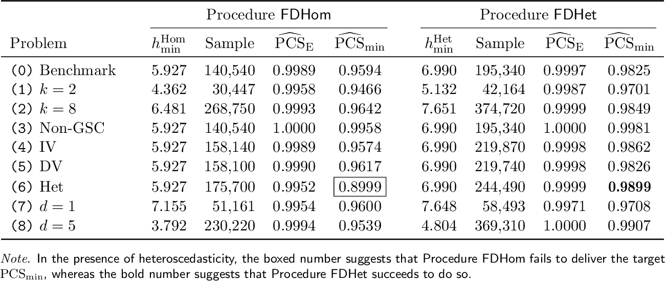 Figure 3 for Ranking and Selection with Covariates for Personalized Decision Making