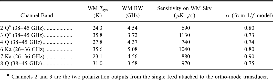 Table 3 from THE BACKGROUND EMISSION ANISOTROPY SCANNING