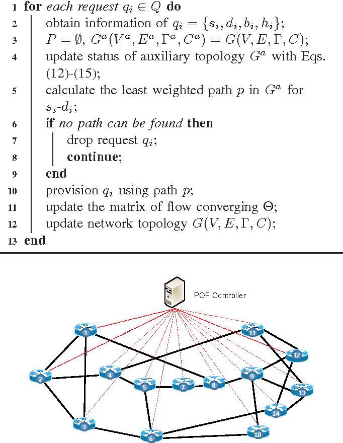 Figure 3 from Flexible Flow Converging: A Systematic Case