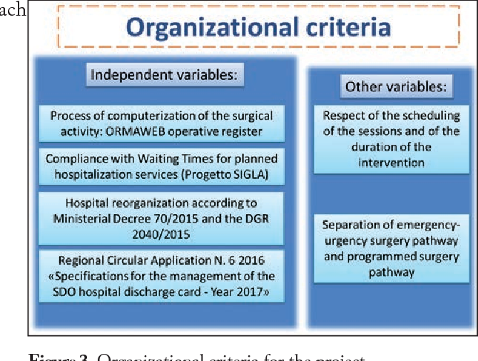 PDF] Project design for Surgical Department reorganization