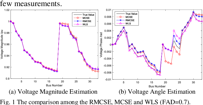 Figure 1 for Robust Matrix Completion State Estimation in Distribution Systems