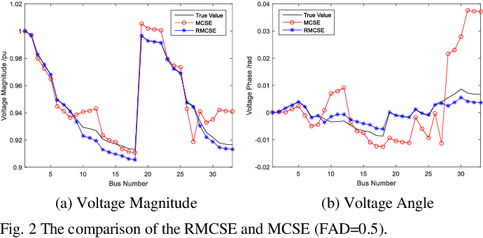Figure 2 for Robust Matrix Completion State Estimation in Distribution Systems