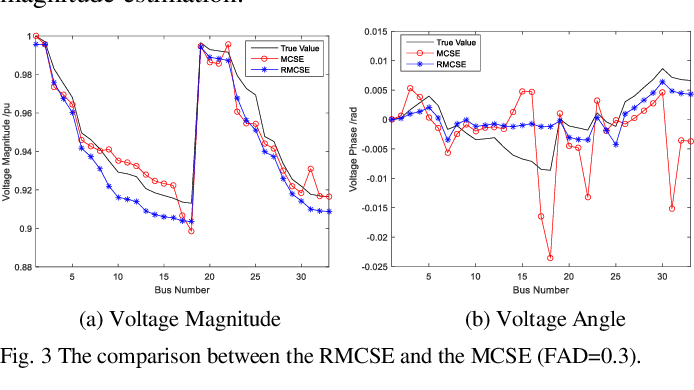 Figure 3 for Robust Matrix Completion State Estimation in Distribution Systems