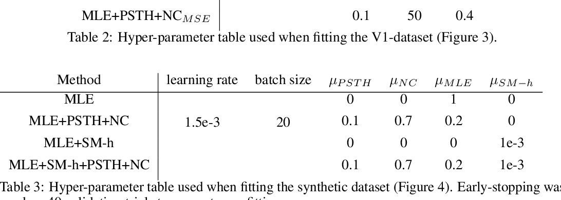 Figure 4 for Fitting summary statistics of neural data with a differentiable spiking network simulator