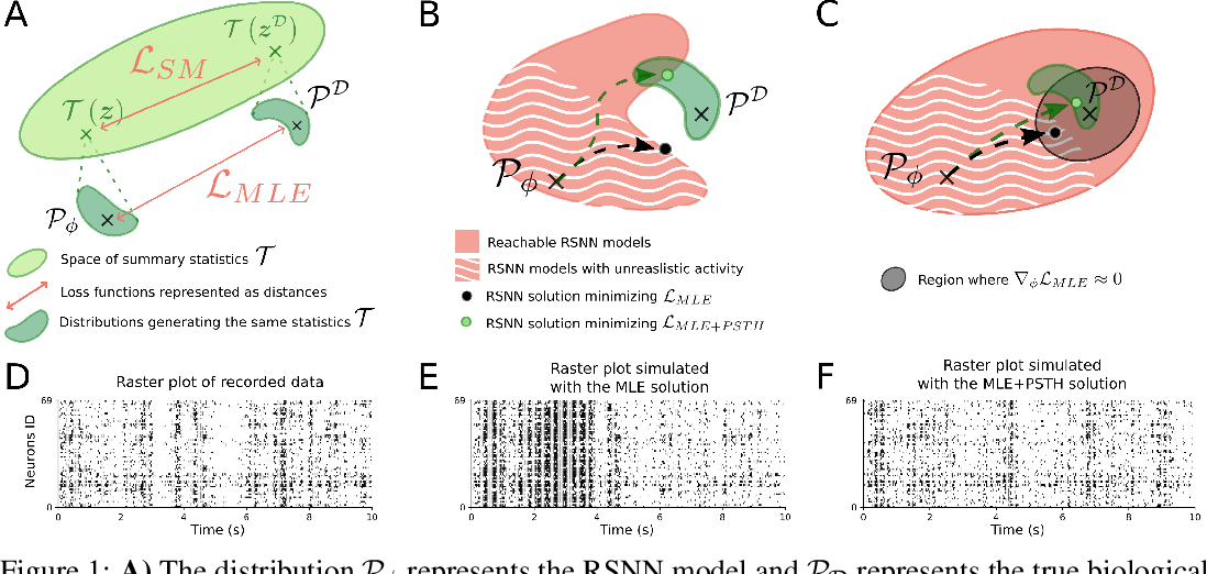 Figure 1 for Fitting summary statistics of neural data with a differentiable spiking network simulator