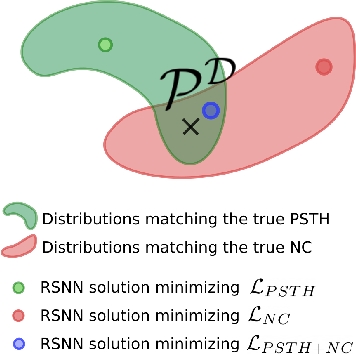 Figure 3 for Fitting summary statistics of neural data with a differentiable spiking network simulator