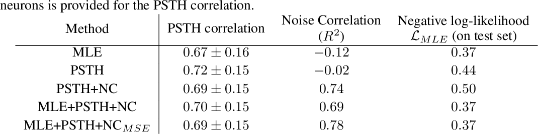 Figure 2 for Fitting summary statistics of neural data with a differentiable spiking network simulator