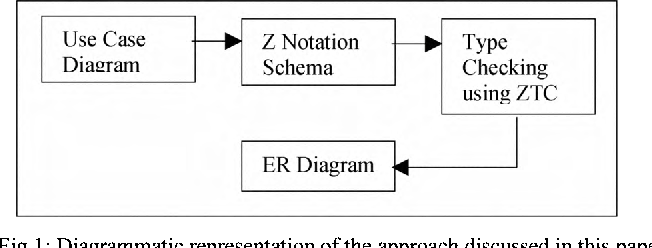 Formalization of uml use case diagram a z notation based approach figure 1 ccuart Choice Image