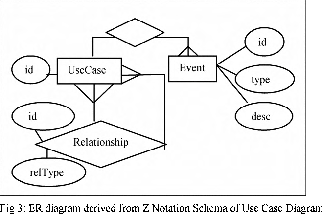 Formalization of uml use case diagram a z notation based approach figure 3 ccuart Images