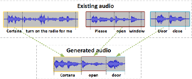 Figure 1 for On Addressing Practical Challenges for RNN-Transducer