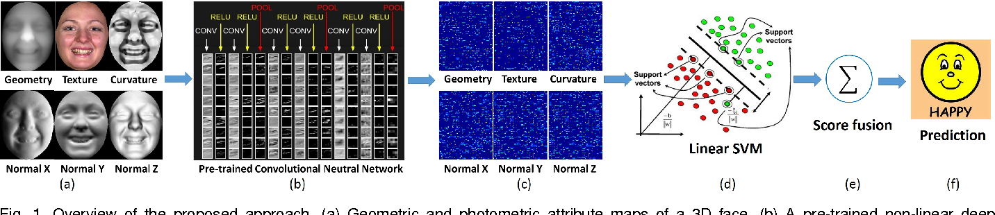 Figure 1 for Deep Representation of Facial Geometric and Photometric Attributes for Automatic 3D Facial Expression Recognition