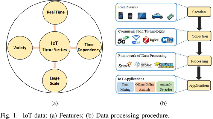 Figure 1 for Software-Defined Edge Computing: A New Architecture Paradigm to Support IoT Data Analysis