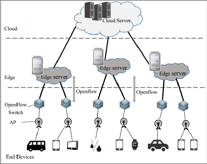 Figure 2 for Software-Defined Edge Computing: A New Architecture Paradigm to Support IoT Data Analysis