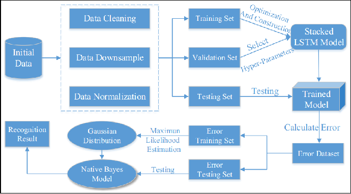 Figure 3 for Software-Defined Edge Computing: A New Architecture Paradigm to Support IoT Data Analysis