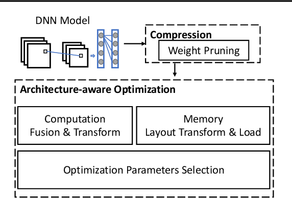 Figure 1 for 26ms Inference Time for ResNet-50: Towards Real-Time Execution of all DNNs on Smartphone